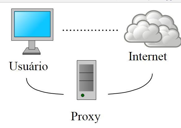 ejemplo-de-un-proxy